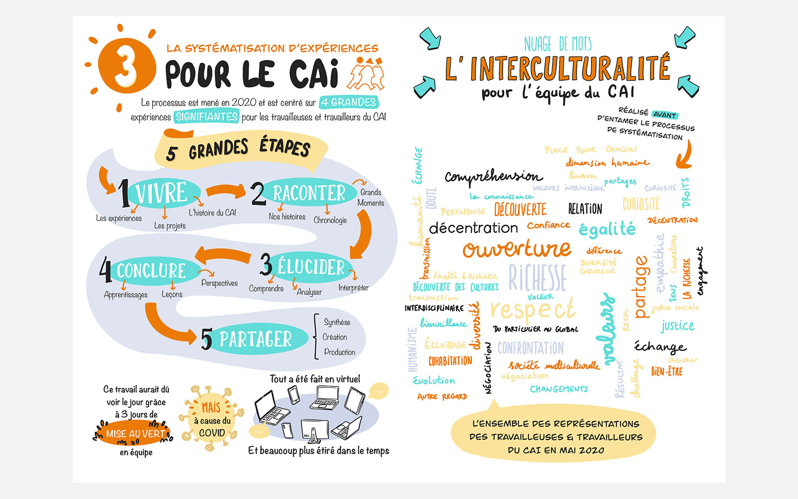 BL-Graphics - C.A.I - sketchnoting 2